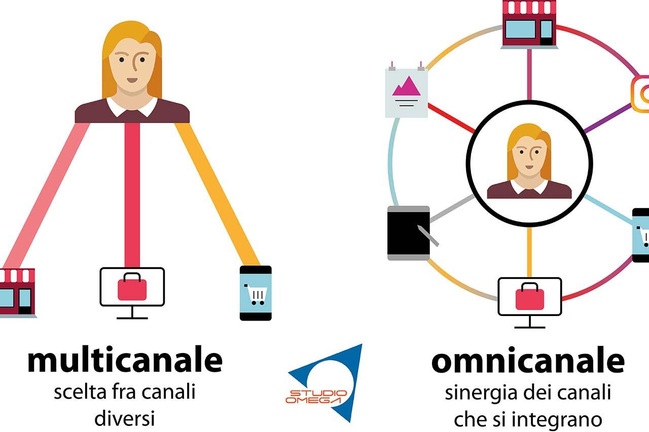 Marketing Omnichannel o Multichannel? | STUDIO OMEGA